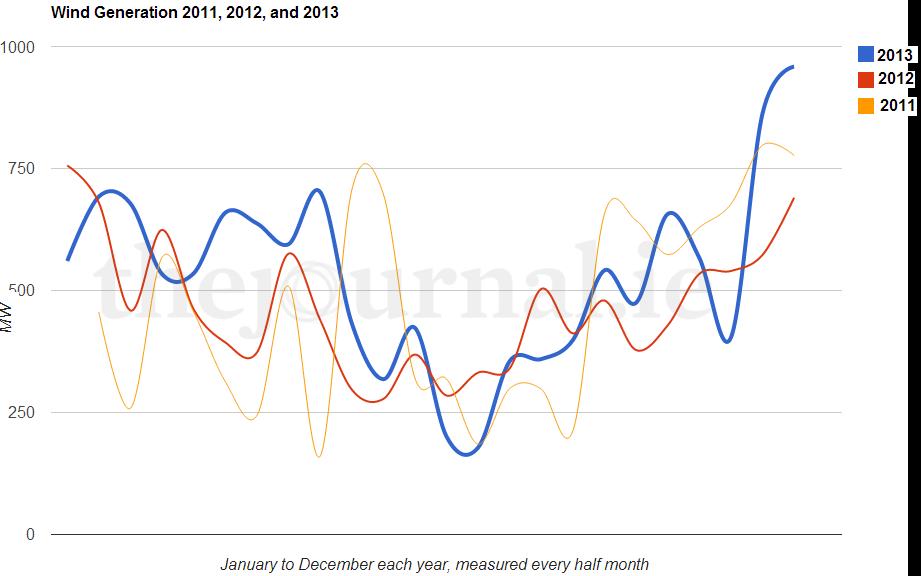 Wind Energy Graphs