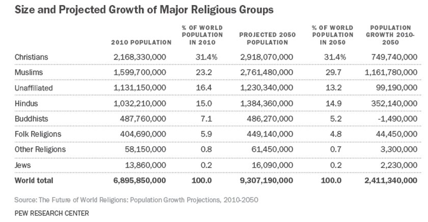 By India To Have Worlds Largest Populations Of Hindus And - World population religion 2016