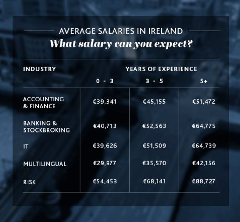 The Top Five Highest Paying Business Jobs In Ireland Are
