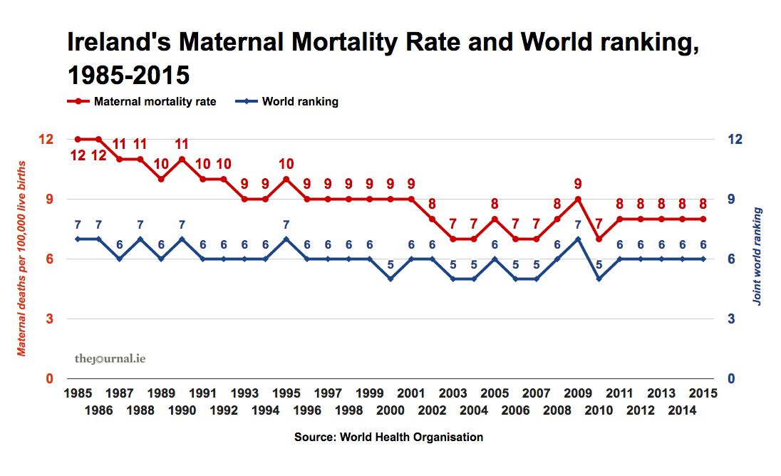 factcheck  who u0026 39 s right about ireland u0026 39 s record on maternal deaths