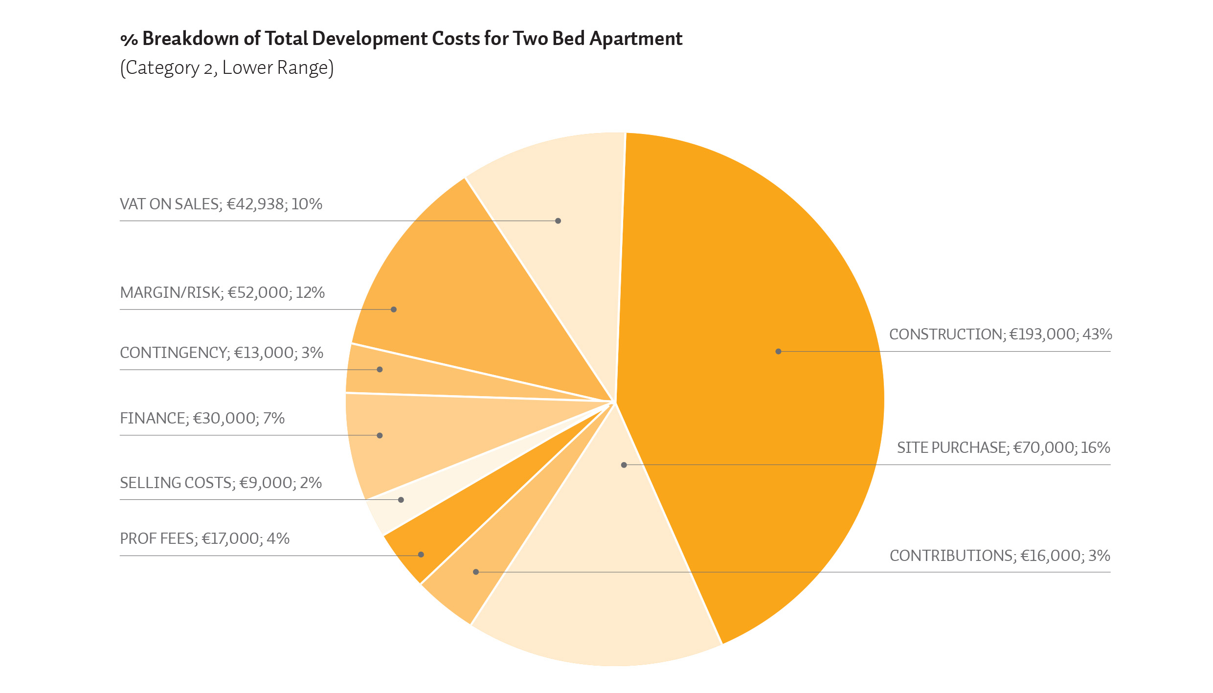 Heres Why Developers Need To Sell Dublin City Apartments For 470000 Scsi Wiring Diagram According The Report Sales Price Of Two Bed In Across All Three Categories Currently Range From 338000 383000