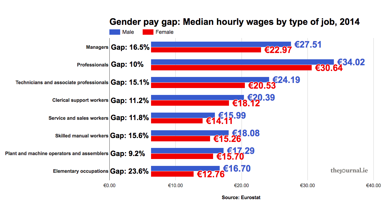 Factcheck You Asked We Answered The Gender Pay Gap Mid Tower Aspire Wiring Diagram Source For A Full Size Version Of This Chart Click Here